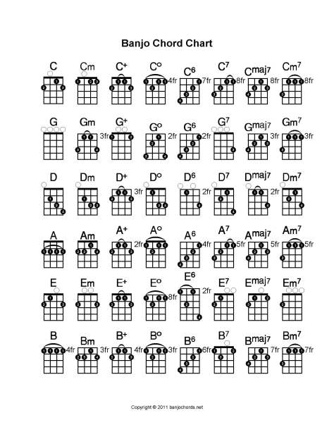 Chord Chart Banjo Tab Collection